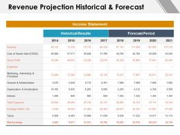 Revenue Projection Historical And Forecast Taxes Ppt Powerpoint Presentation Professional