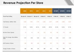 Revenue Projection Per Store Growth Ppt Powerpoint Presentation Gallery Clipart Images