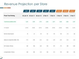 Revenue Projection Per Store Ppt Powerpoint Aids Show