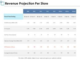 Revenue Projection Per Store Ppt Powerpoint Presentation Layouts Designs Download