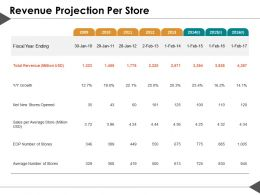 Revenue Projection Per Store Ppt Summary Clipart Images