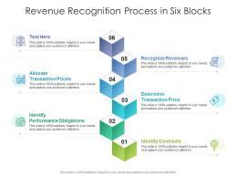 Revenue Recognition Process In Six Blocks