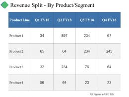 Revenue Split By Product Segment Ppt Summary Designs Download