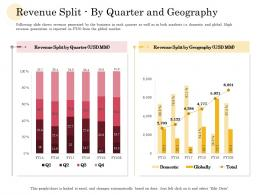 Revenue Split By Quarter And Geography Manufacturing Company Performance Analysis Ppt Design