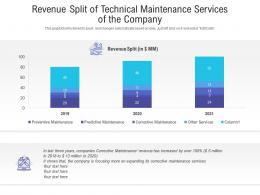Revenue Split Of Technical Maintenance Services Of The Company