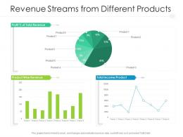 Revenue Streams From Different Products