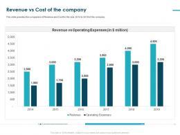Revenue Vs Cost Of The Company Pitch Deck Raise Funding Bridge Financing Ppt Grid
