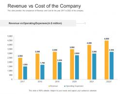 Revenue Vs Cost Of The Company Raise Funding Bridge Financing Investment Ppt Pictures