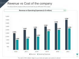 Revenue Vs Cost Of The Company Raise Funding Short Term Bridge Financing Ppt Slides