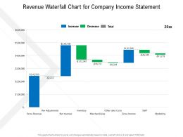 Revenue Waterfall Chart For Company Income Statement