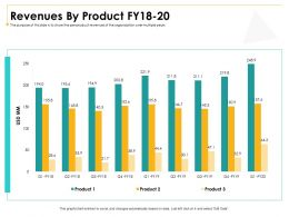 Revenues By Product FY18 To 20 M3012 Ppt Powerpoint Presentation Outline Inspiration