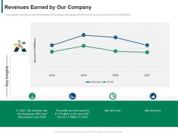 Revenues Earned By Our Company Developing Refining B2b Sales Strategy Company Ppt Show