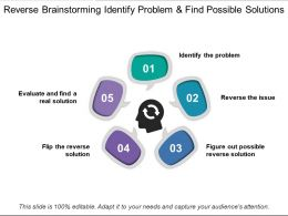 Reverse Brainstorming Identify Problem And Find Possible Solutions
