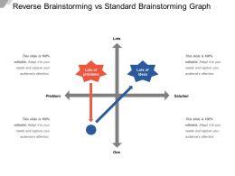 Reverse Brainstorming Vs Standard Brainstorming Graph