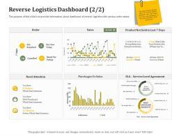 Reverse Logistics Dashboard Layout Reverse Side Of Logistics Management Ppt Show Samples