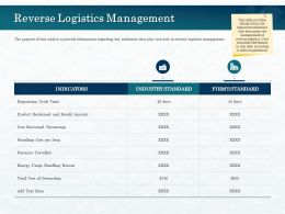 Reverse Logistics Management Resold Ppt Powerpoint Presentation Model Designs Download