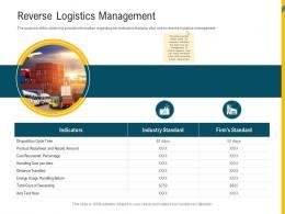 Reverse Logistics Management Reverse Supply Chain Management Ppt Clipart