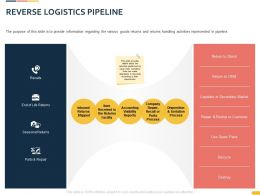 Reverse Logistics Pipeline Ppt Powerpoint Presentation Background Image