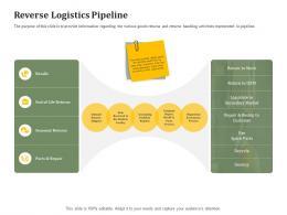 Reverse Logistics Pipeline Reverse Side Of Logistics Management Ppt Show Background Image