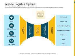 Reverse Logistics Pipeline Reverse Supply Chain Management Ppt Portrait