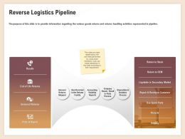 Reverse Logistics Pipeline Seasonal Returns Ppt Powerpoint Introduction
