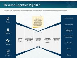 Reverse Logistics Pipeline Visibility Reports Ppt Powerpoint Presentation Ideas Slide Download