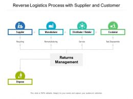 Reverse Logistics Process With Supplier And Customer
