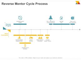 Reverse Mentor Cycle Process Ppt Powerpoint Presentation Model