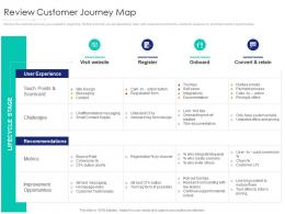 Review Customer Journey Map Internet Marketing Strategy And Implementation Ppt Icons