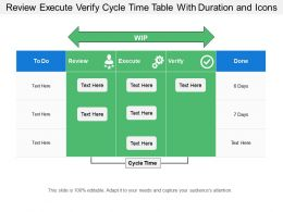 Review Execute Verify Cycle Time Table With Duration And Icons