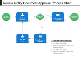 Review Notify Document Approval Process Chart With Arrows