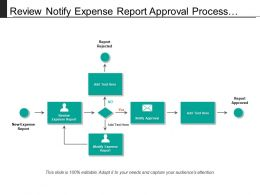 Review Notify Expense Report Approval Process With Arrows And Boxes