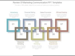 Review Of Marketing Communication Ppt Templates