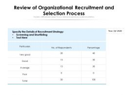 Review Of Organizational Recruitment And Selection Process