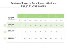 Review Of Tri Yearly Recruitment Milestone Report Of Organisation