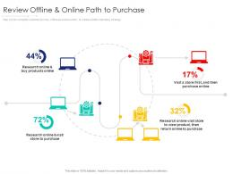 Review Offline And Online Path To Purchase Visit Internet Marketing Strategy And Implementation
