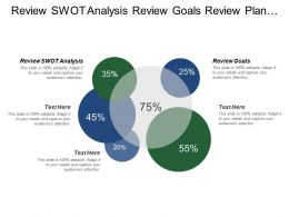 Review Swot Analysis Review Goals Review Plan Business Needs