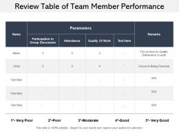 Review Table Of Team Member Performance
