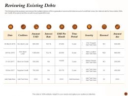 Reviewing Existing Debts Creditors Ppt Powerpoint Presentation Introduction