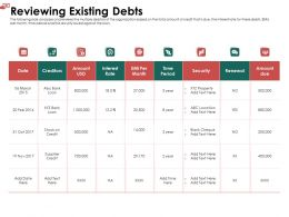 Reviewing Existing Debts Month Ppt Powerpoint Presentation Layouts Backgrounds