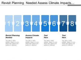 Revisit Planning Needed Assess Climate Impacts Monitoring Evaluation