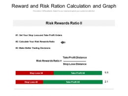 Reward And Risk Ration Calculation And Graph