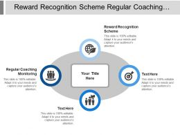 Reward Recognition Scheme Regular Coaching Monitoring Annual Training Plan