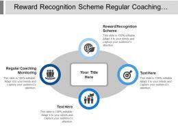 Reward Recognition Scheme Regular Coaching Monitoring Annual Training Plan