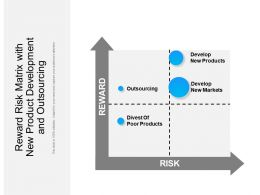 Reward Risk Matrix With New Product Development And Outsourcing