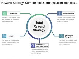 Reward Strategy Components Compensation Benefits And Work Environment