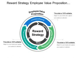 Reward Strategy Employee Value Proposition Optimize Drive And Align