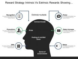 Reward Strategy Intrinsic Vs Extrinsic Rewards Showing Recognition And Promotions
