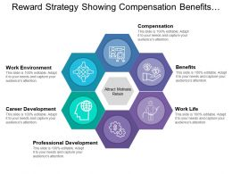 Reward Strategy Showing Compensation Benefits And Career Development