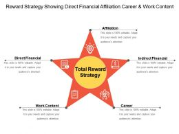 Reward Strategy Showing Direct Financial Affiliation Career And Work Content